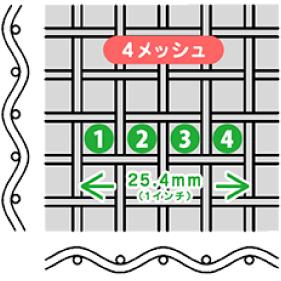金網のサイズ 4メッシュ25.4mm(1インチ)