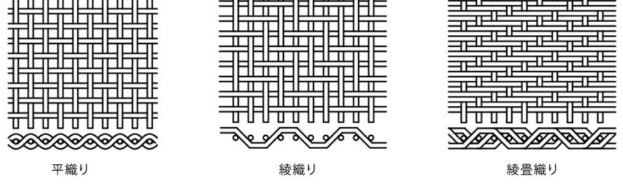平織り、綾織り、綾畳織り